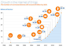 The Internet Of Things And by Iot Online Store Smart Homes Smart Offices And Smart Cities