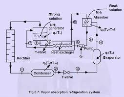 cr4 thread designing of evaporator
