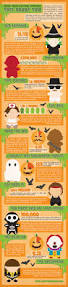 how much are halloween costumes what your halloween costume says about you infographic halloween