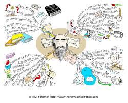 Brain Mapping The Qualities Of Leonardo Da Vinci Mind Map Education
