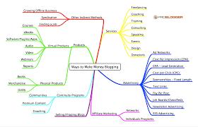 Make Money Online Blogs - how bloggers make money blogging