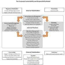 corporate responsibility substantia mea