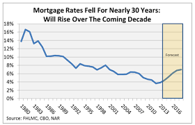 Mortgage Rate Estimate by Reflecting On The 30 Year Fixed Rate Mortgage