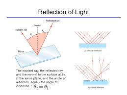 reflection of light in mirrors lecture 2 reflection of light mirrors ch 25 refraction of