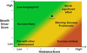 iop tool assessing the benefits and hindrances of information