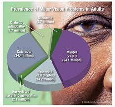Legal Blindness Diopter Vision Impairment In Adults