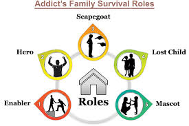 Family Roles In Addiction Worksheets Addicts Family Roles