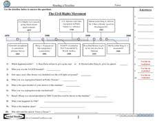 the civil rights movement timeline 5th 8th grade worksheet