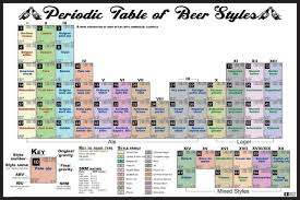 Beer Periodic Table Periodic Table Of Beer Styles Poster Periodic U0026 Diagrams Science