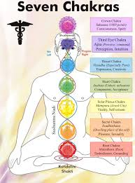 solar plexus location yogic and daoist subtle anatomy a common origin u2013