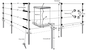 install electric fence how to make fence