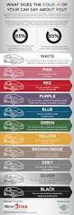meaning of the color blue what is the color of your car and what does it say about you