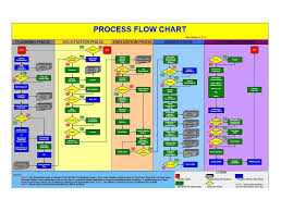 Flow Chart Template Excel Sle Flow Chart Template Word