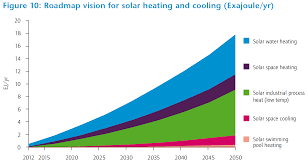 use solar news use of solar energy hotting up