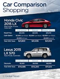 lexus lease deals vancouver buying a new car when to get the best deal bc globalnews ca