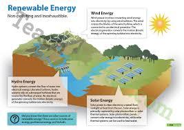 renewable and non renewable energy posters