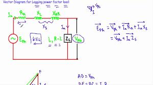 power factor for lighting load alternator phasor diagram with lagging power factor load youtube