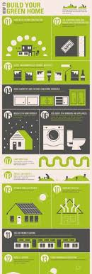 eco friendly houses information green material guide for your home infographic green materials