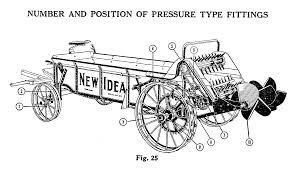 new idea new idea manure spreaders u2013 small farmer u0027s journal