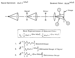 osa spatial filtering for detection of signals submerged in noise