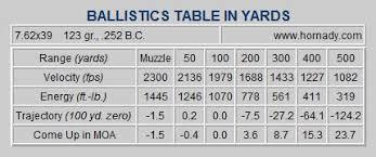Ballistics Table 7 62x39 Sight In Where To Begin Ar15 Com