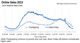 and mobile sales shine on thanksgiving weekend viget