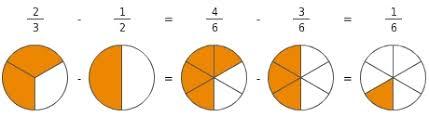 ungleichnamige brüche anschauliche addition und subtraktion brüchen bettermarks
