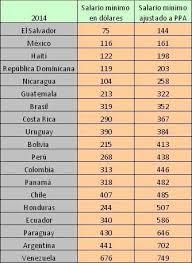 aumento el salario para empleadas domesticas 2016 en uruguay los distintos tipos de salarios mínimos y el aumento de salarios en