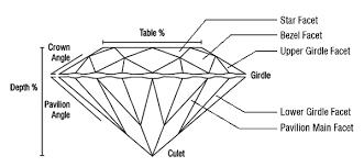 Diamond Depth And Table Gcal