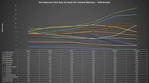 defense operator pick rates by rank rainbow6