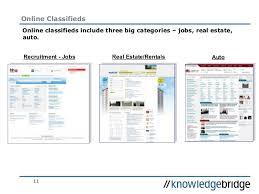 kb seminars revenue opportunities online classifieds u0026 directories u2026