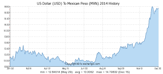 To Usd Us Dollar Usd To Mexican Peso Mxn History Foreign Currency