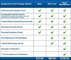 background check report tenant screening credit check