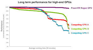 powervr gt7900 redefining performance efficiency in graphics