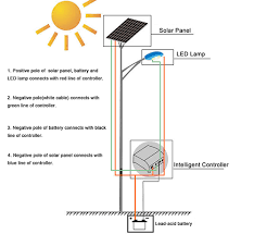 how do street lights work do you know what is the installation process for solar street light