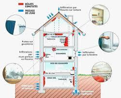 taux d humidité dans une chambre quel taux d humidite dans une chambre idée de maison