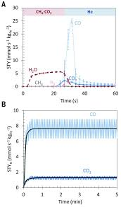 super dry reforming of methane intensifies co2 utilization via le