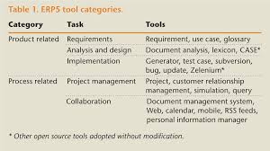 List Of Erp Systems Development Support Tools For Enterprise Resource Planning