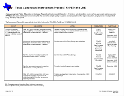 improvement report template process improvement template excel image collections templates