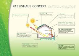 Sustainable Building Solutions Passivhaus Thir13en Solutions