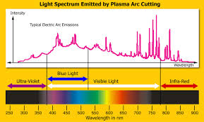 Blue Light Wavelength What Eye Protection Is Required For Cnc Plasma Cutting