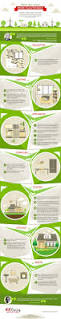 infographic make your home more eco friendly u2014 green living