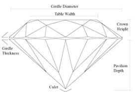 Diamond Depth And Table Education