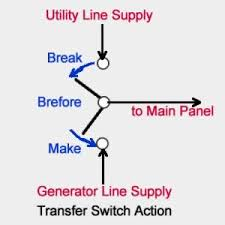 selecting transfer switches for home generators power up generator