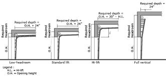 Overhead Door Track Industrial Overhead Door Hardware Accessories Thermostop Inc