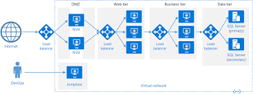 n tier architecture style microsoft docs