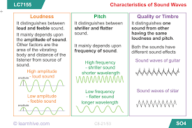 learnhive cbse grade 8 science sound lessons exercises and