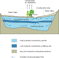 The Location Of The Water Table Is Subject To Change Hydrogeology