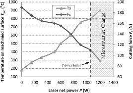 integrated process of laser assisted machining and laser surface