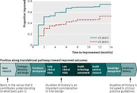 prognosis research strategy progress 1 a framework for
